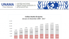 UNAMA Report 2017 about Afghanistan
